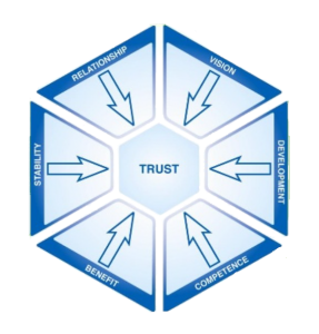 The Six Facets of Trust